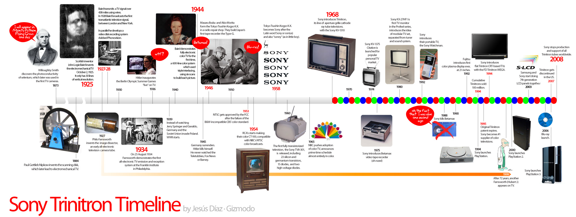 a history of inventors and technological advances of computers This chapter is a brief summary of the history of computers some of the advances to look for in the the fastest growing technology in man's history.
