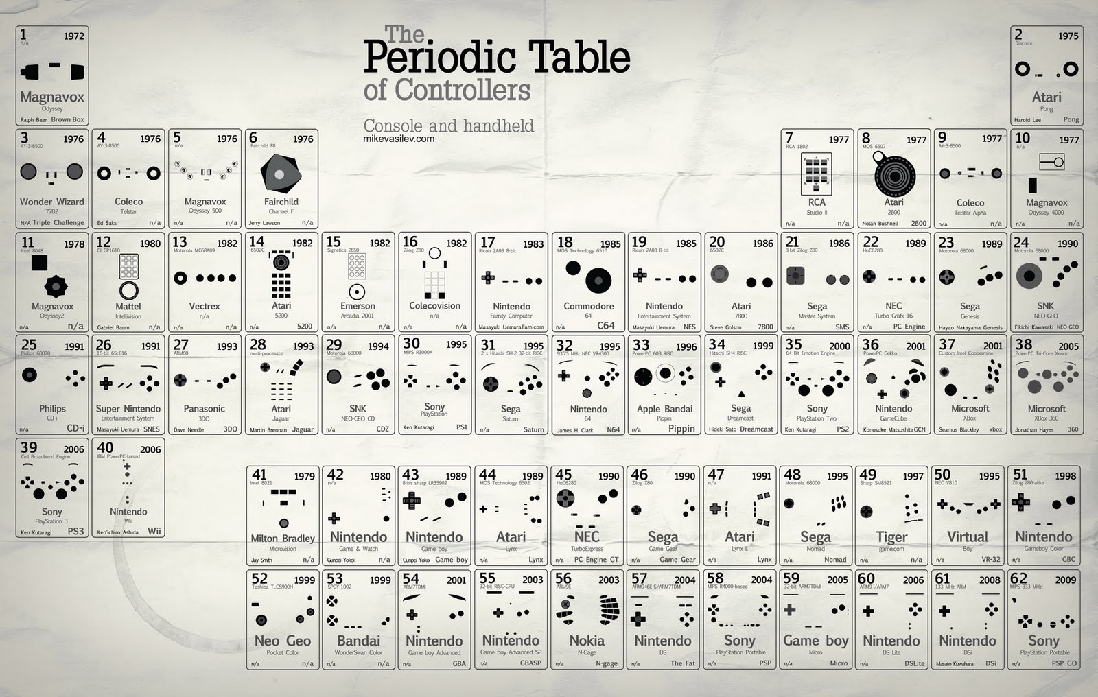 The evolution of the periodic table image collections periodic history of the periodic table wikipedia gamestrikefo epocalc timelines gamestrikefo image collections gamestrikefo Images